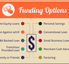 Franchise Loan Options
