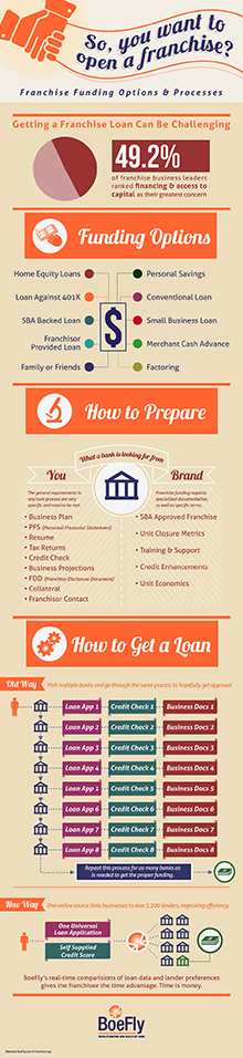 How To Get A Franchise Loan InfoGraphic